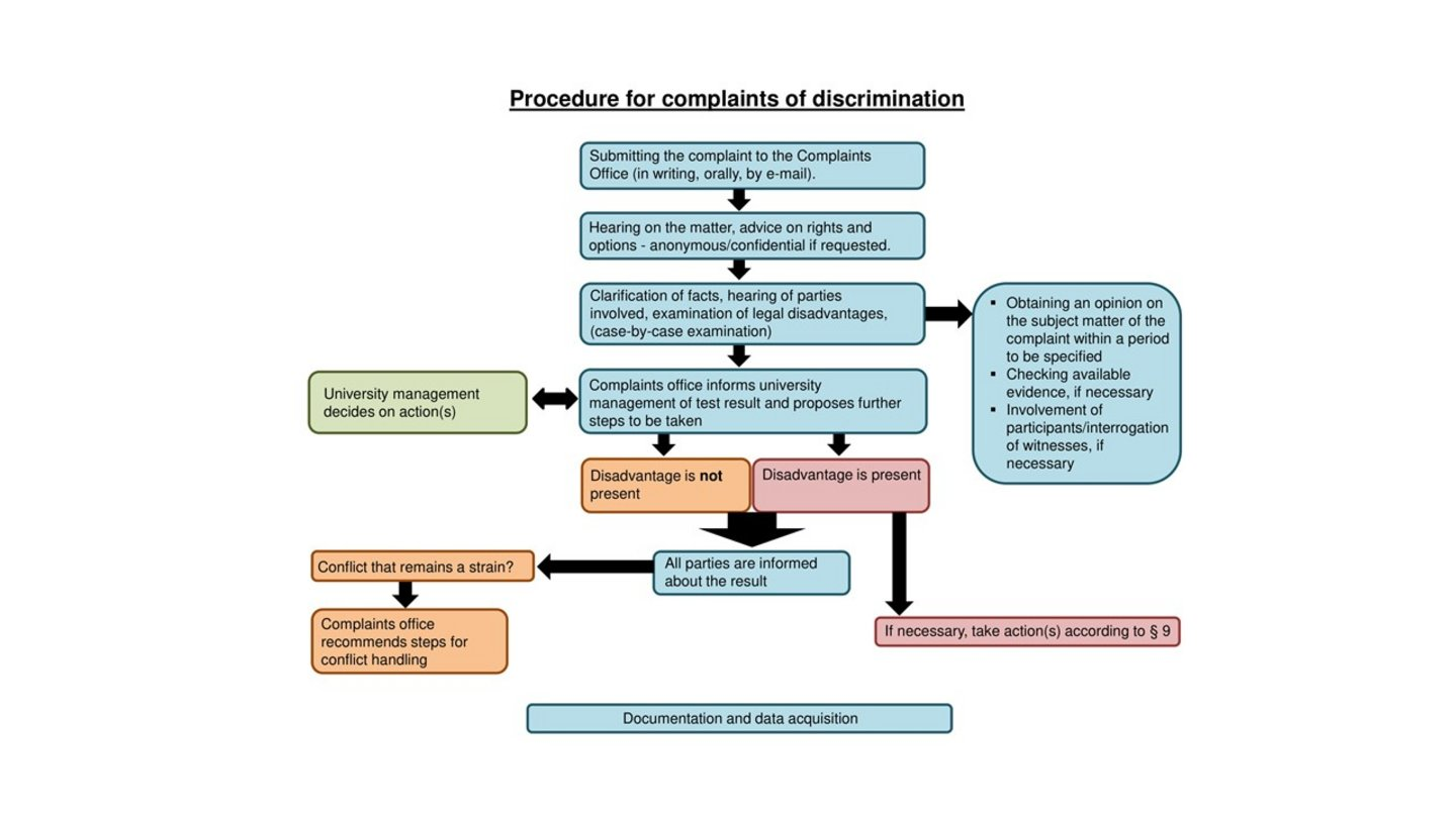 The figure outlines the procedure for complaints of discrimination at the University of Cologne. If you are unsure who to contact or how to proceed, the Gender & Diversity Management Unit offers initial and referral counseling (l.vollmer@verw.uni-koeln.de, 0221 470-5948).