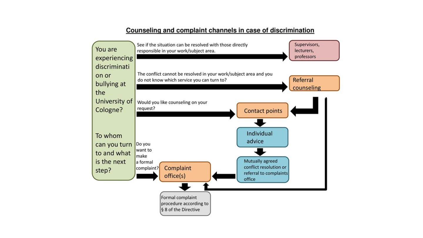 The diagram outlines the counseling and complaint channels for discrimination at the University of Cologne. If you are unsure who to contact or how to proceed, the Gender & Diversity Management unit offers initial and referral counseling (l.vollmer@verw.uni-koeln.de, 0221 470-5948).