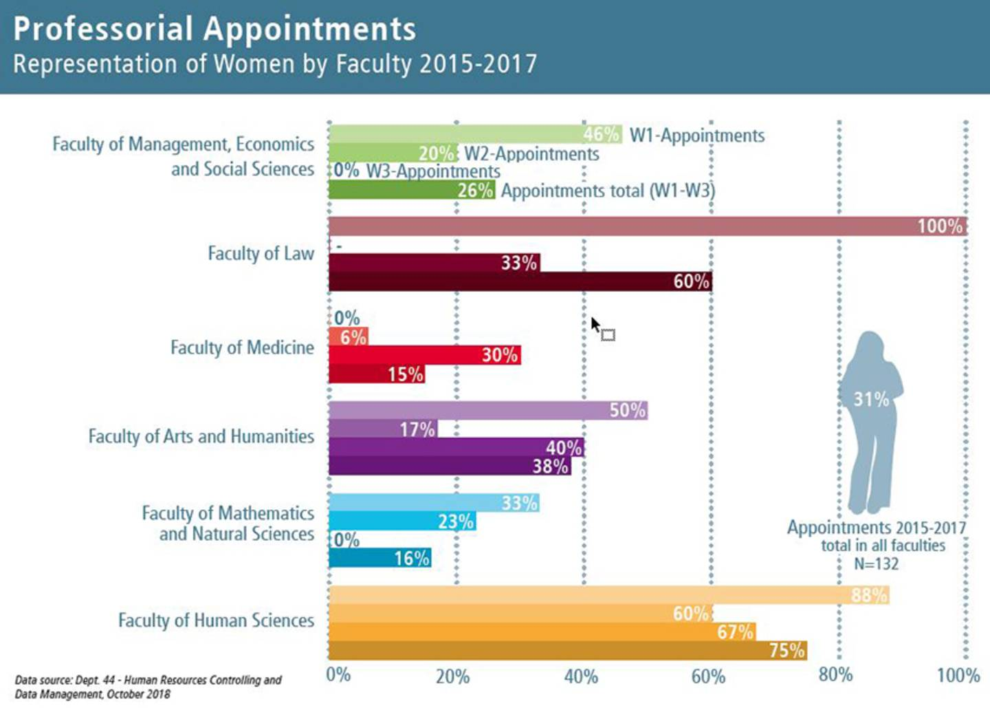 Graph with data on the proportion of women in new appointments in the years 2015 to 2017, divided by faculty.